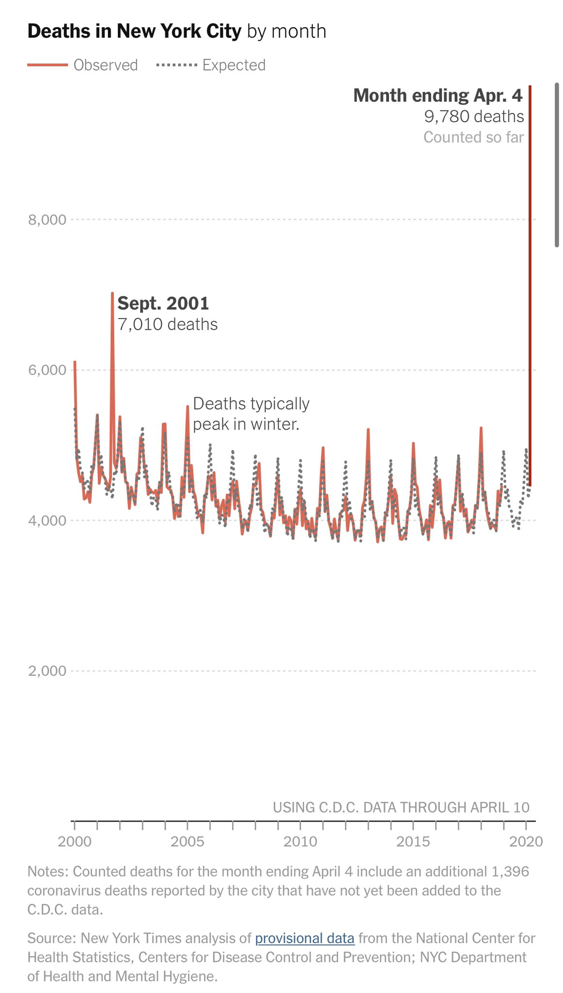 New York historical death totals