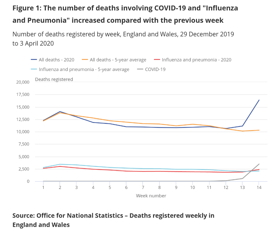 UK death rates 2020 and 5 year average